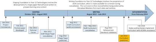 ACARA's roadmap for the technologies curriculum