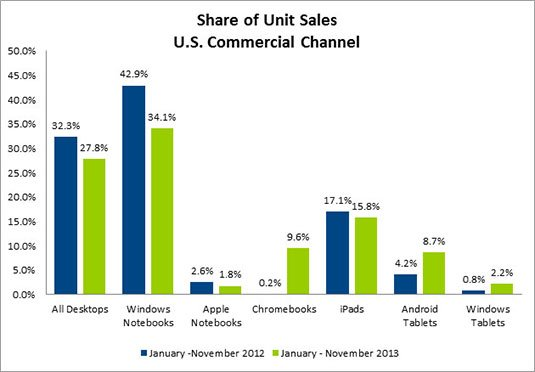 Graph showing share of unit sales, US commercial channel