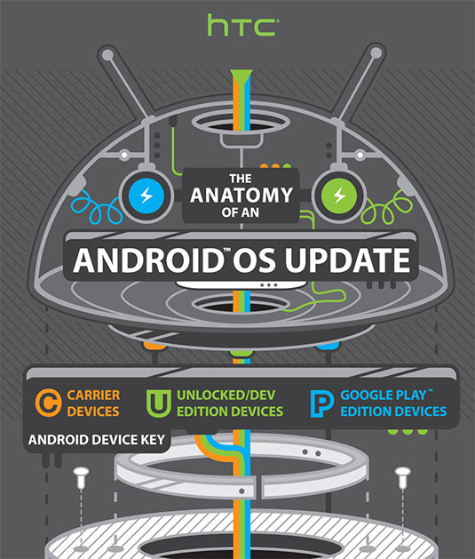 HTC Anatomy of an Android Update