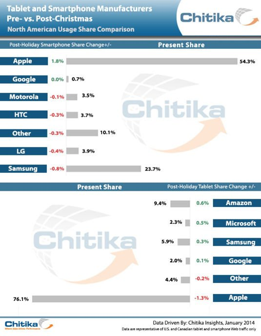 Chitika Insights smartphone and tablet sales stats for 2013 holiday season