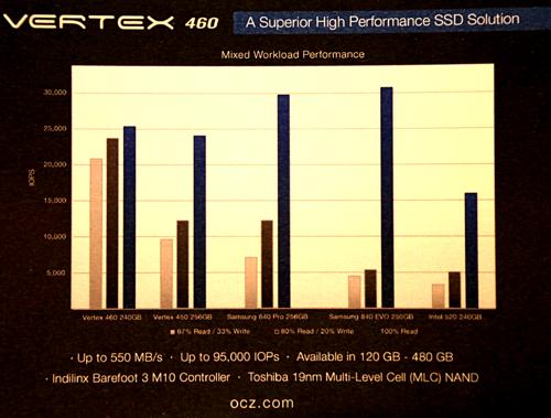 OCZ Vertex 460 chart