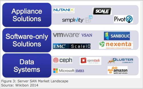 Wikibon Server SAN market landscape