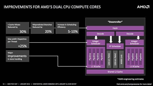 Kaveri - CPU cores