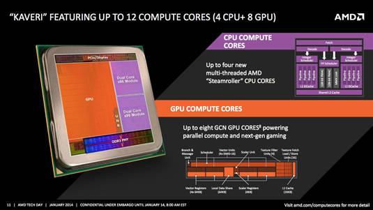 AMD Kaveri - overview