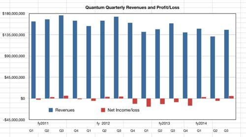 Quantum revenues and net income to Q3 fy2014