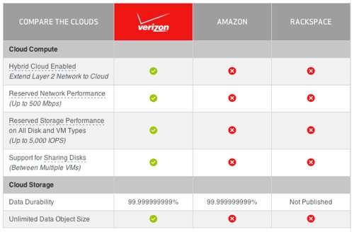 Verizon Cloud Compare