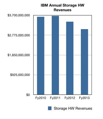 IBM annual storage hardware revenues 2010-2013