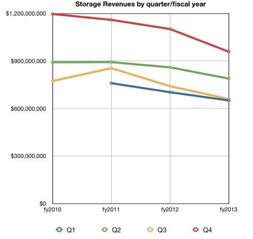 IBMStorage Revenues by quarter