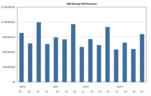 IBM storage revenues to Q4 FY2013