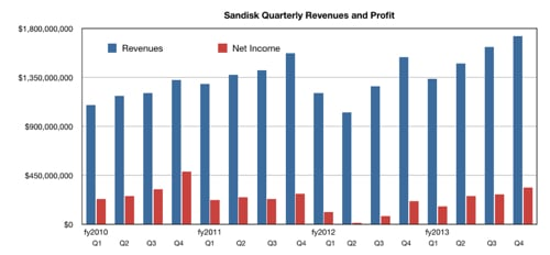 SanDisk revenues and net income to fy2013