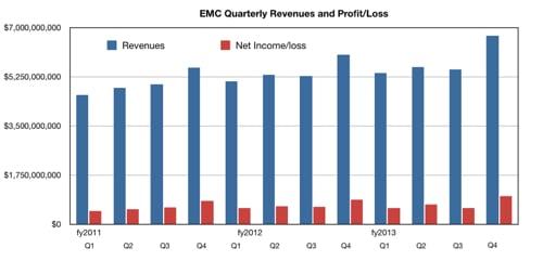 EMC Q4 fy2013 revenue and profit