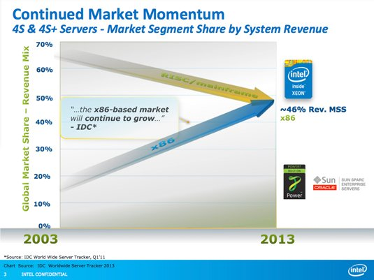 Market momentum of x86 v. RISC/mainframe in four-socket and above installations, 2003 through 2013