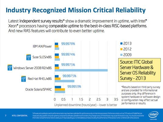 Mission-critical reliability surveys in 2009, 2012, and 2013, comparing x86, Power, and SPARC systems