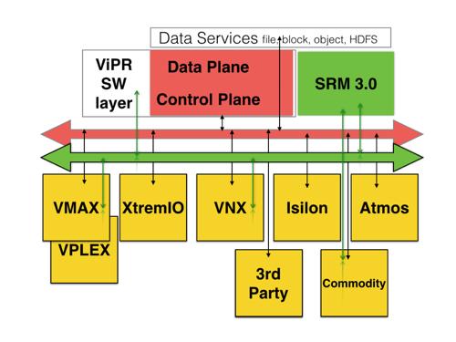 EMC SW-defined storage