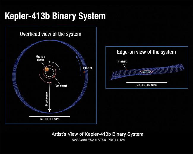 Kepler 413b system