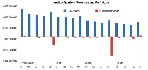 IMation quarterly revs