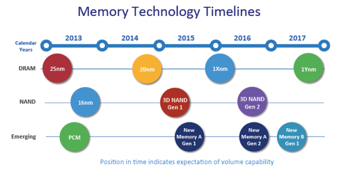 Micron Memory Technology timelines