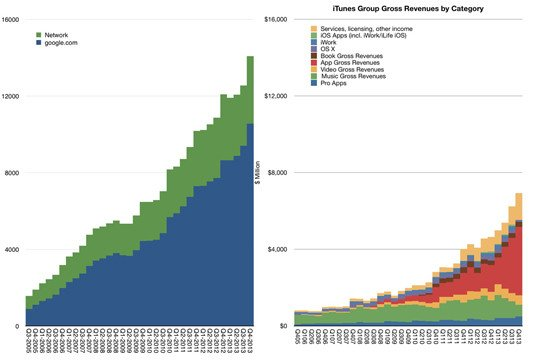Apple's iTunes Group's gross revenues compared with those of Google's core business