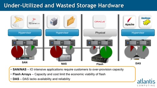 USX view of storage limitations
