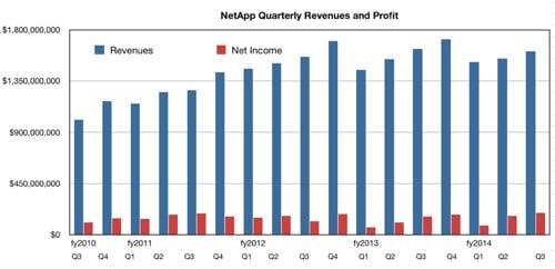 NetApp Q
