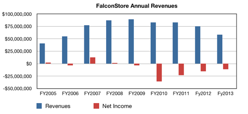 FalconStor 2013 results