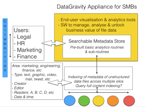 DataGravity analytics