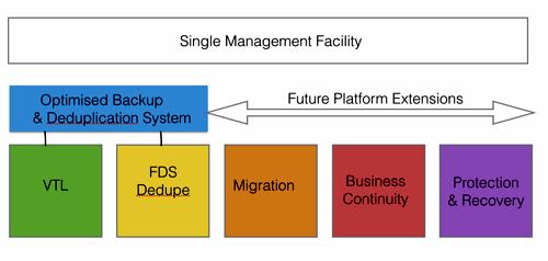 Falconstor platform concept