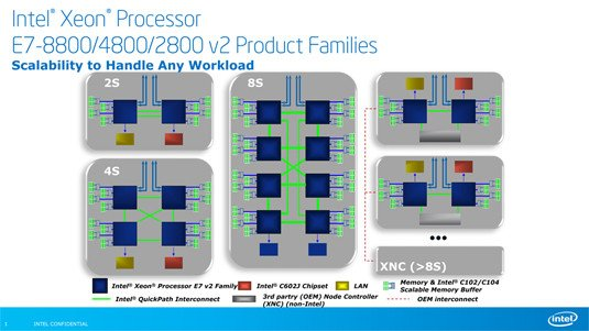 Intel Xeon E7 v2 processor types by socket count