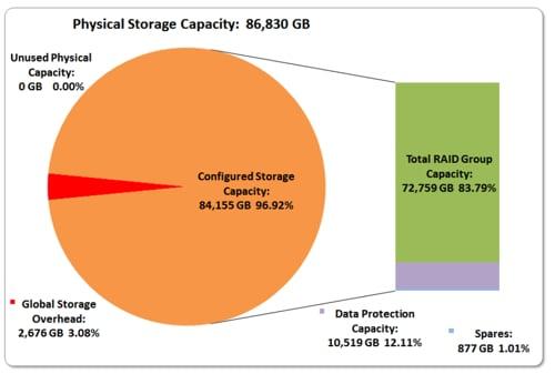 FAS8040 SPC-1 storage capacity graph
