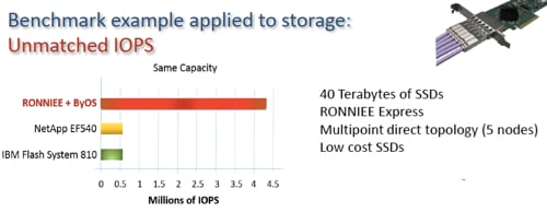 RONNIEE Storage Performance