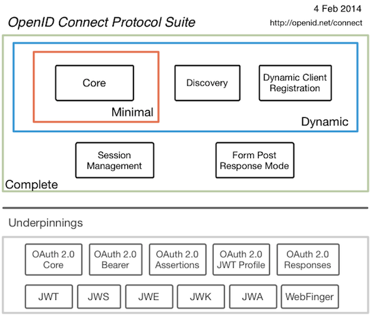 OpenID Connect Protocol diagram