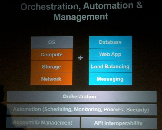 Cloud orchestration and management