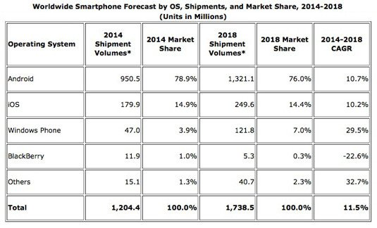 IDC predictions of smartphone unit sales by operating system through 2018