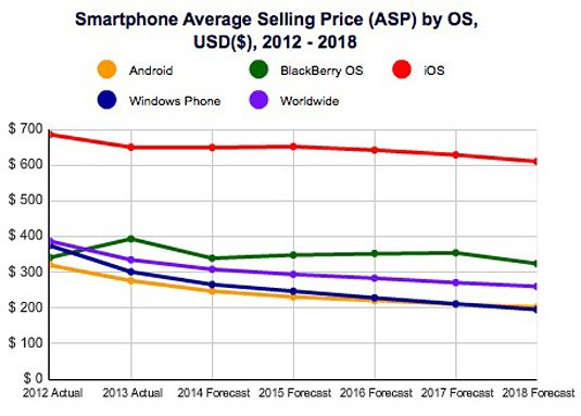 IDC projections of smartphone average selling prices through 2018 – graph