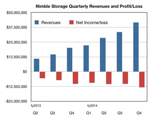 Nimble Quarterly revenues and losses