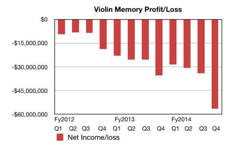 Violin Memory quarterly loss history