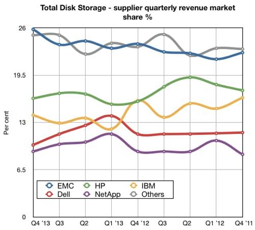 Total disk storage