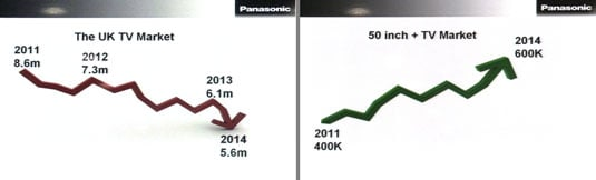 Panasonic UK TV market figures and projections