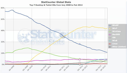 Various operating system market share stats since July 2008, according to StatCounter