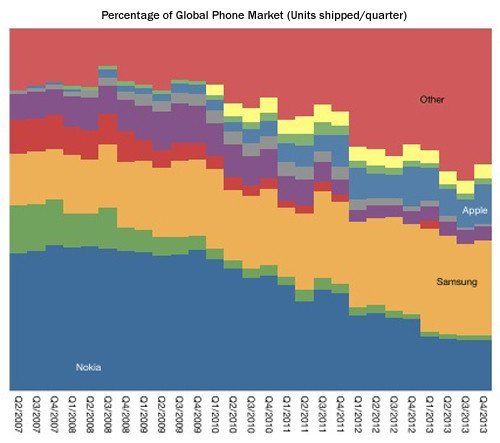 Percentage of global phone market (units shipped/quarter)