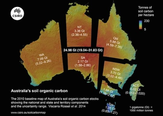 The 2010 baseline map of Australia's soil organic carbon stocks showing the national and state and territory estimates and their uncertainty range.