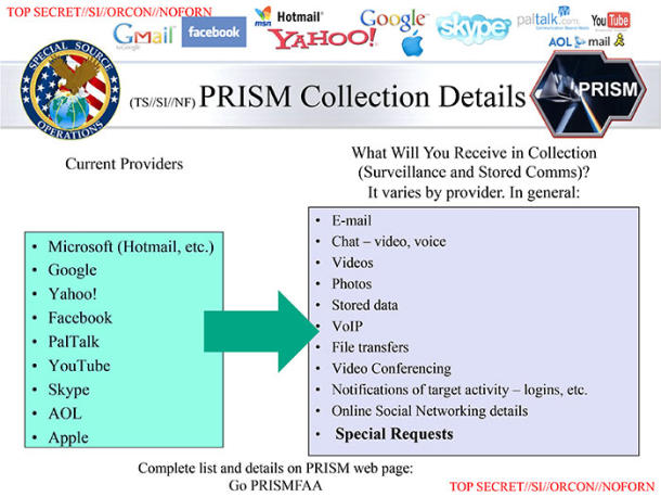 A slide showing the data the NSA can collect under PRISM: Email, videos, photos, video conferencing, logins, and more