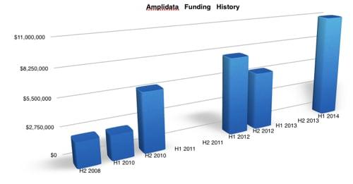 Amplidata funding