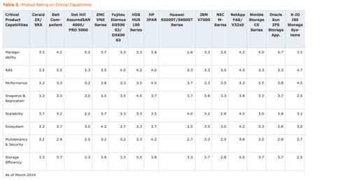 Gartner product CC rating