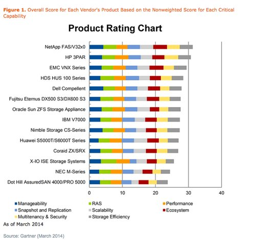 Gartner mid-range array product comparison chart