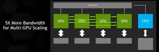 Nvidia NVLink block diagram