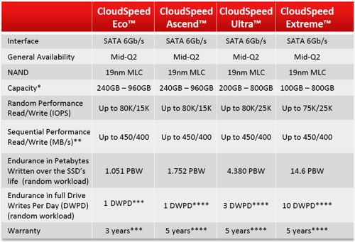 SanDisk CloudSpeed table