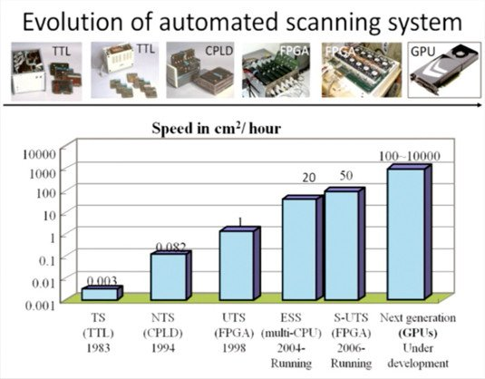 The evolution of computer-assisted particle-tracking scanning systems