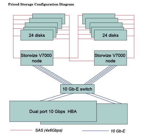 Storwize SPC configuration