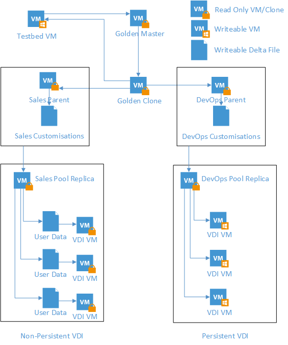 VDI Golden Image Visio Diagram